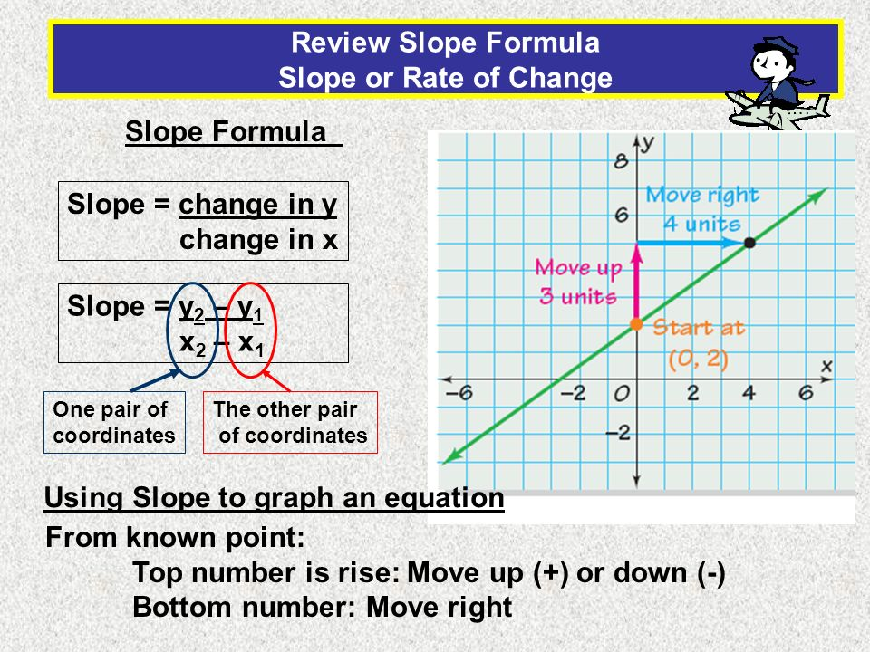 Review Slope Formula Slope or Rate of Change Slope = change in y change in x Slope Formula Slope = y 2 – y 1 x 2 – x 1 One pair of coordinates The oth