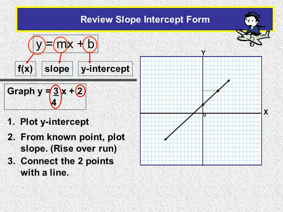 0 Review Slope Intercept Form X Y y = mx + b f(x)slopey-intercept Graph y = 3 x + 2 4 1. Plot y-intercept 2. From known point, plot slope. (Rise over
