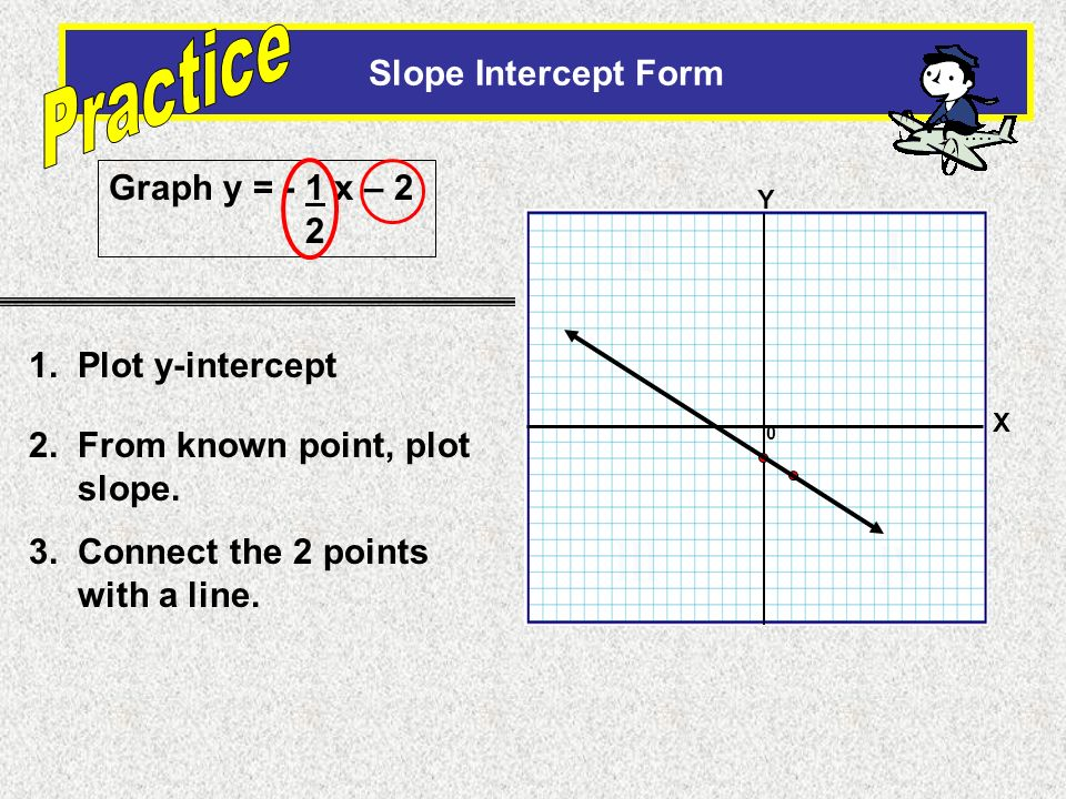 0 Slope Intercept Form X Y Graph y = - 1 x – 2 2 1. Plot y-intercept 2. From known point, plot slope. 3. Connect the 2 points with a line.