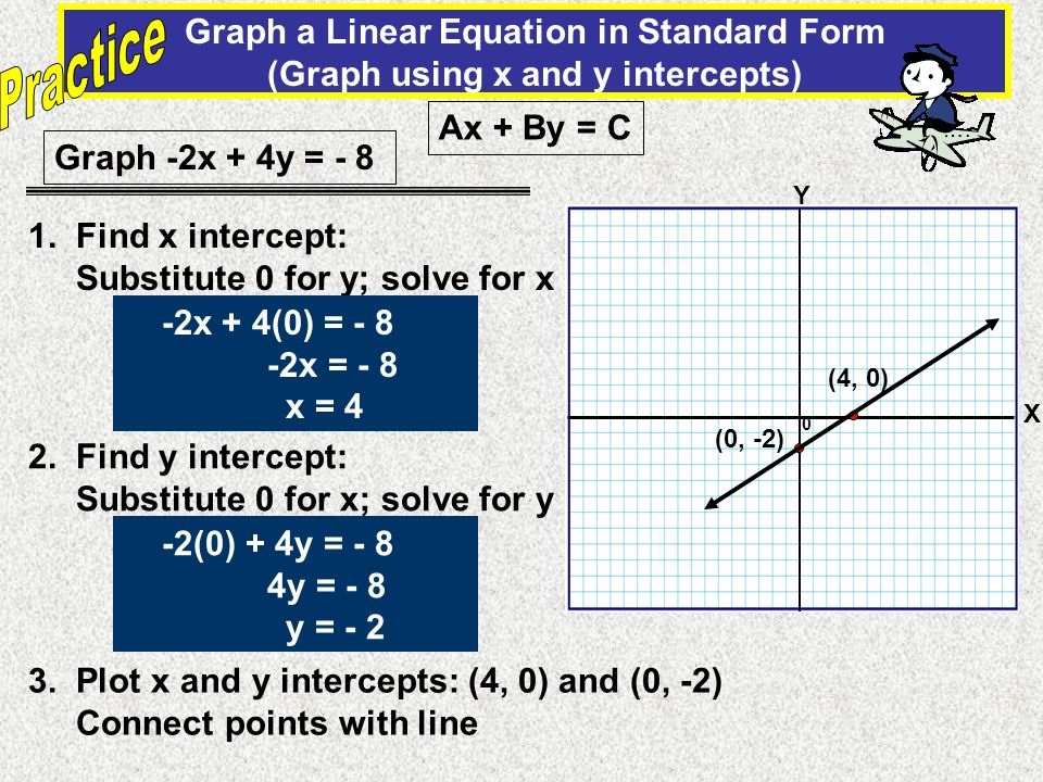 0 Graph a Linear Equation in Standard Form (Graph using x and y intercepts) X Y Graph -2x + 4y = - 8 1. Find x intercept: Substitute 0 for y; solve fo