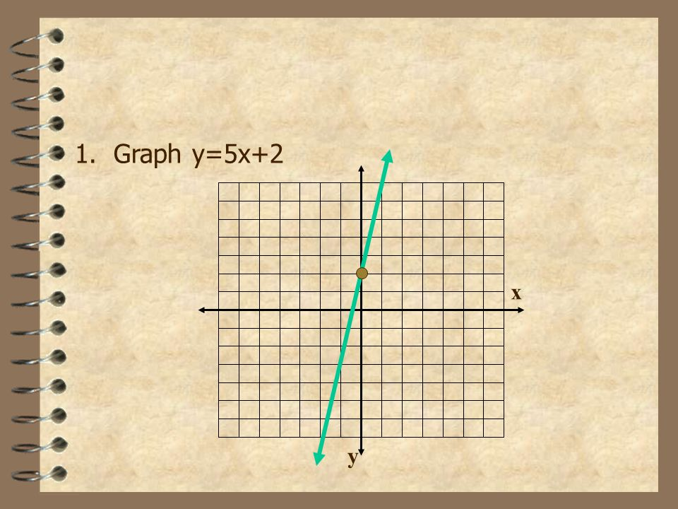 Graphing Equations Example: Graph the equation -5x + y = 2 Solve for y first. -5x+y=2Add 5x to both sides. y=5x+2 The equation y=5x+2 is in slope-inte