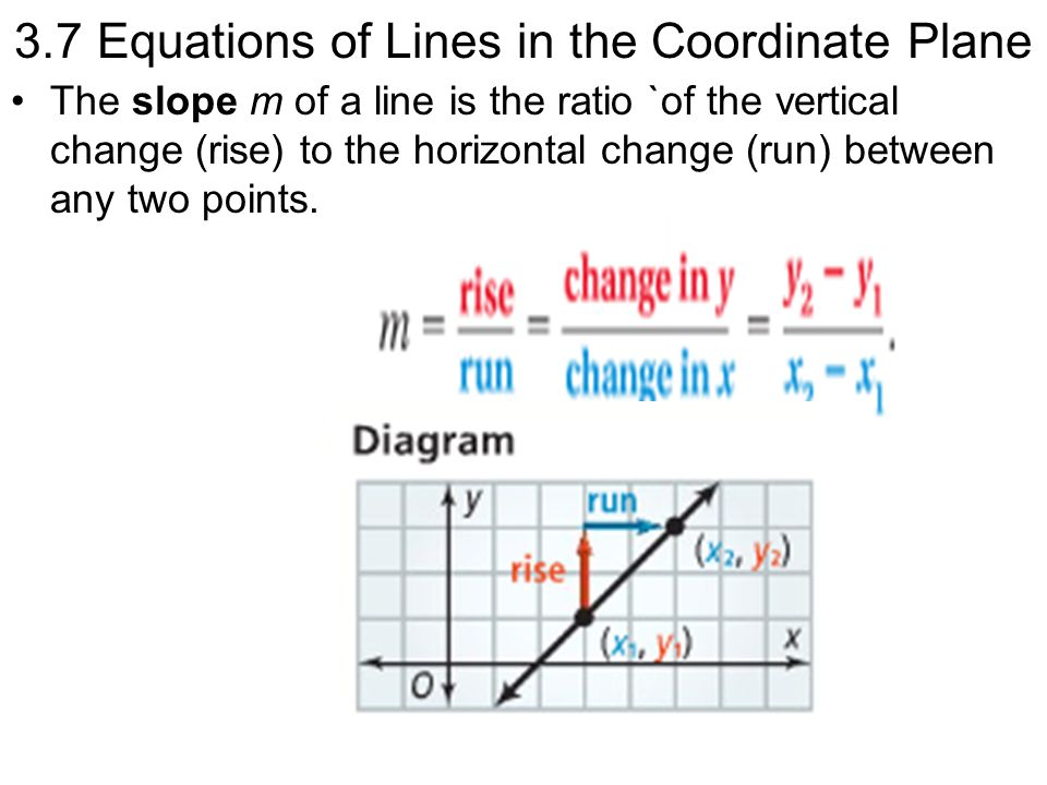 Find Slopes of Lines Find the slope of line a and line d.