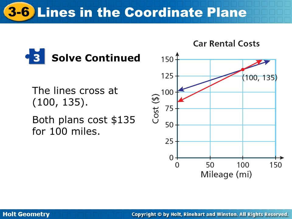 Holt Geometry 3-6 Lines in the Coordinate Plane The lines cross at (100, 135). Both plans cost $135 for 100 miles. Solve Continued 3