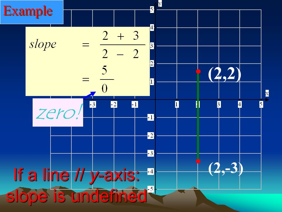 (-4, 2) (2,2) If a line//x-axis slope = 0 Example What do you think the slope will be; calculate it.