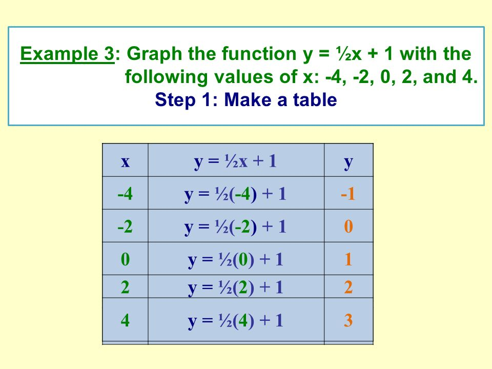 xy = ½x + 1y -4y = ½(-4) + 1 -2y = ½(-2) + 1 0y = ½(0) + 1 2y = ½(2) + 1 4y = ½(4) + 1 Example 3: Graph the function y = ½x + 1 with the following val