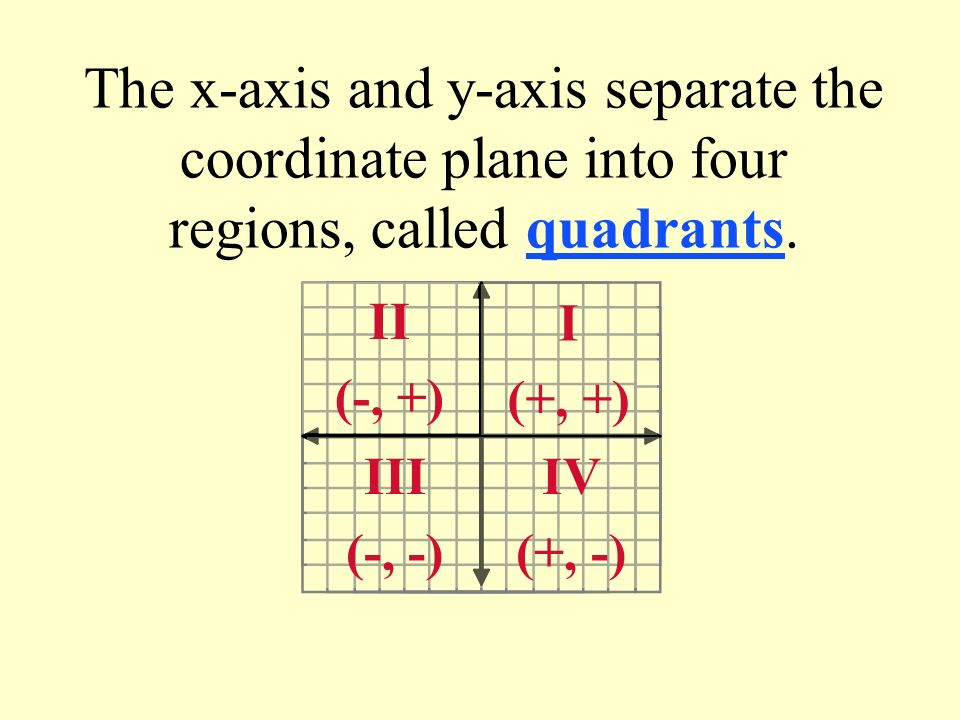 The x-axis and y-axis separate the coordinate plane into four regions, called quadrants. II (-, +) I (+, +) IV (+, -) III (-, -)