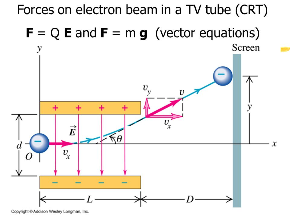 Forces on electron beam in a TV tube (CRT) F = Q E and F = m g (vector equations)