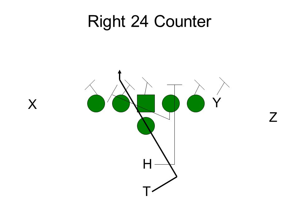 Right 24 Counter Y Z X H T