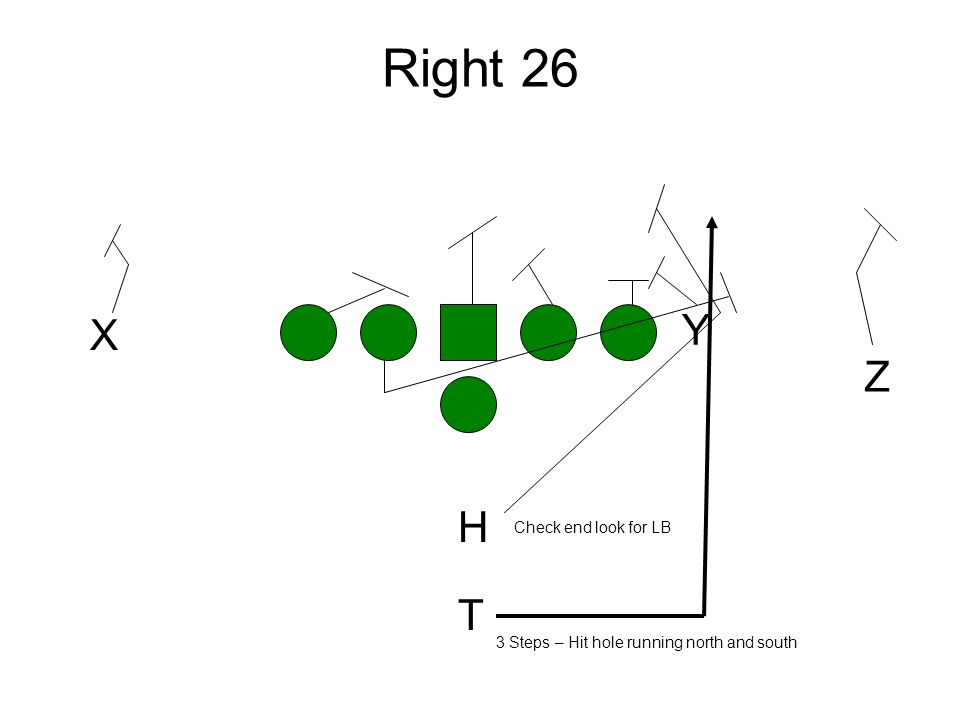 Right 26 Y Z X H T Check end look for LB 3 Steps – Hit hole running north and south