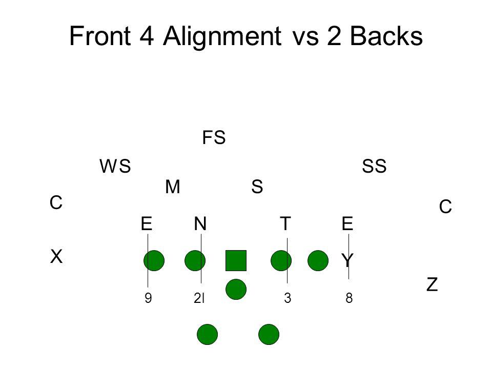 Front 4 Alignment vs 2 Backs Y Z X NETE SM SS C C FS WS 92I38