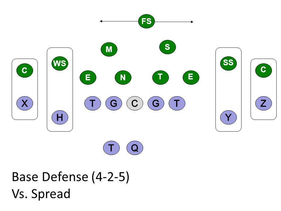 Base Defense (4-2-5) Vs. Spread C FS S M WS EN C SS ET