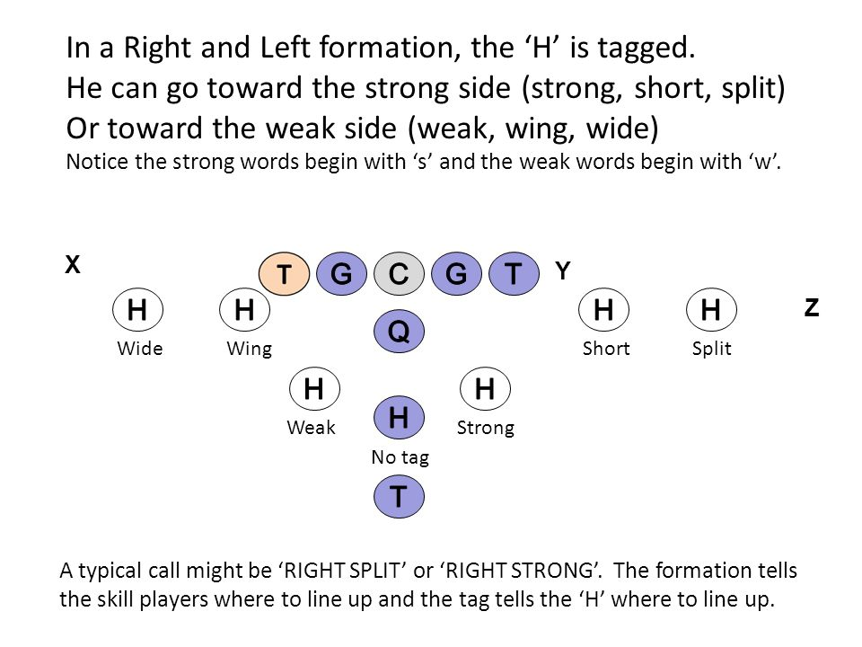 In a Right and Left formation, the H is tagged. He can go toward the strong side (strong, short, split) Or toward the weak side (weak, wing, wide) Not