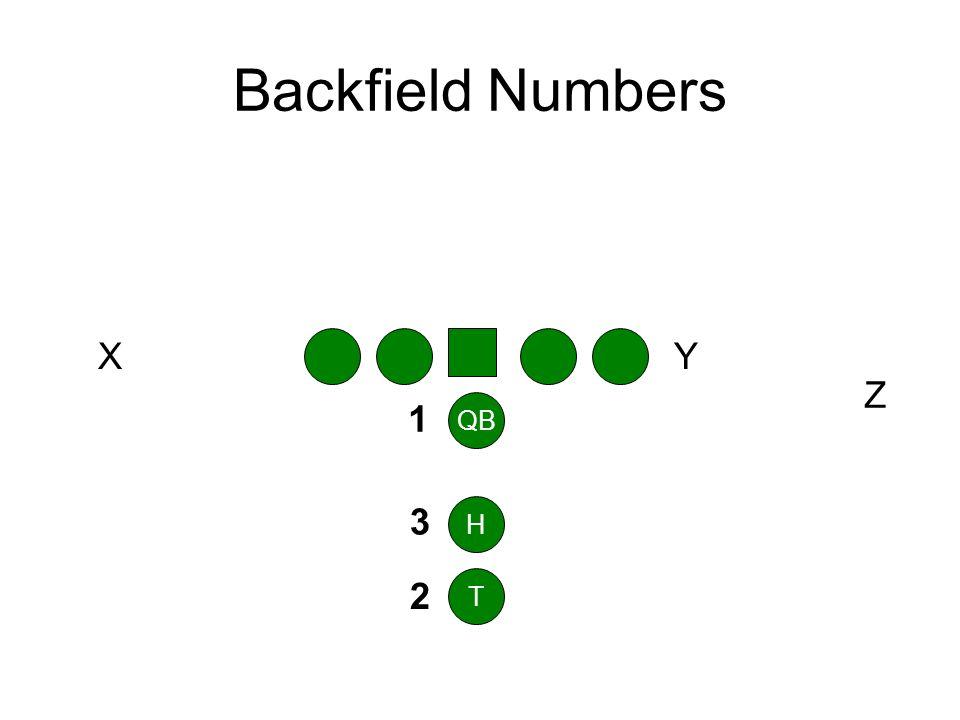 Backfield Numbers T H QB 1 3 2 Y Z X