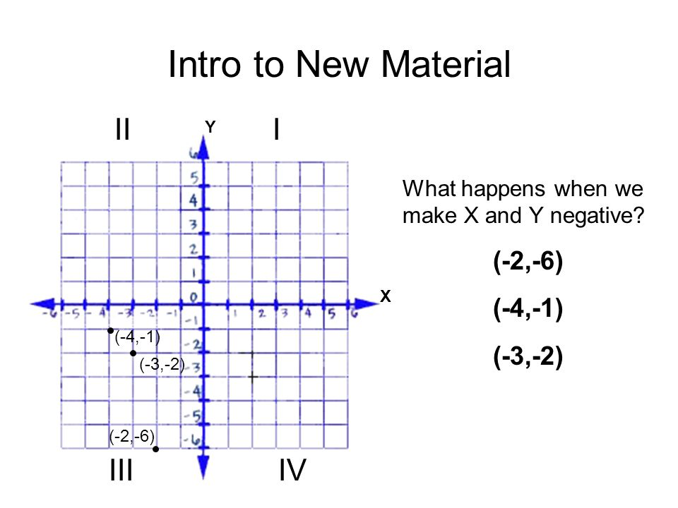 Intro to New Material X Y What happens when we make X and Y negative.