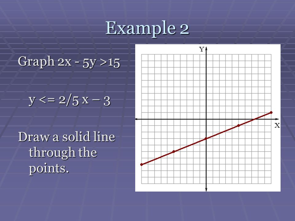 Example 2 Graph 2x - 5y >15 y <= 2/5 x – 3 Draw a solid line through the points.