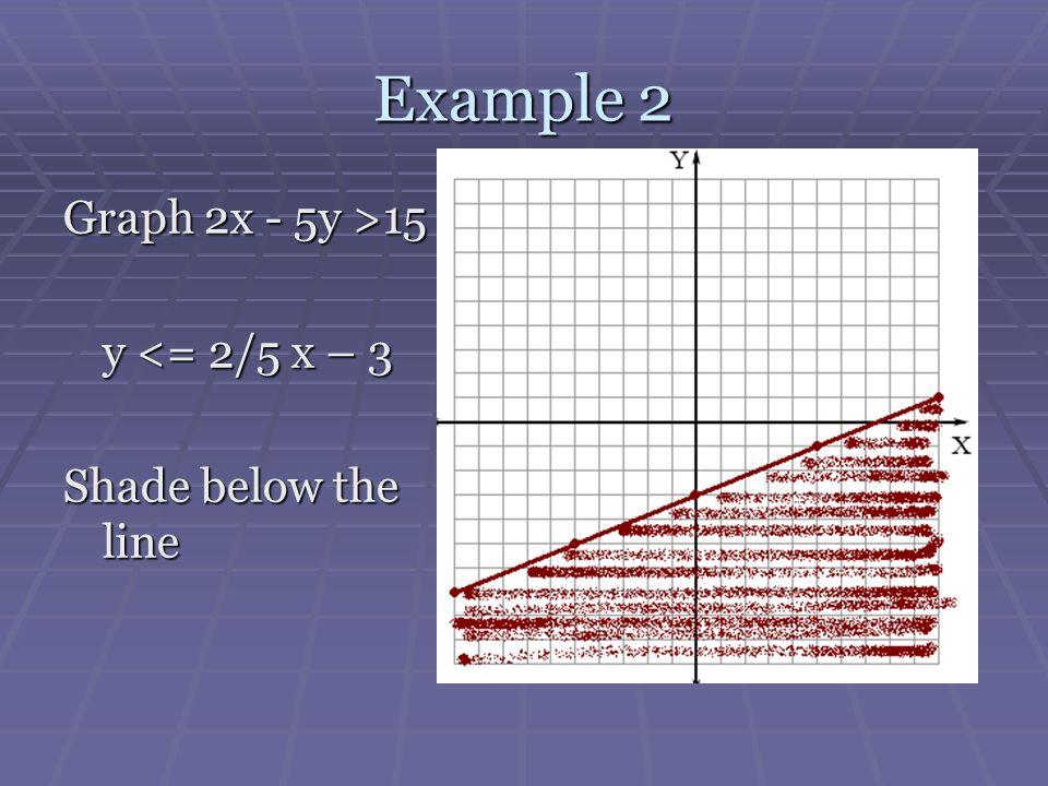 Example 2 Graph 2x - 5y >15 y <= 2/5 x – 3 Shade below the line