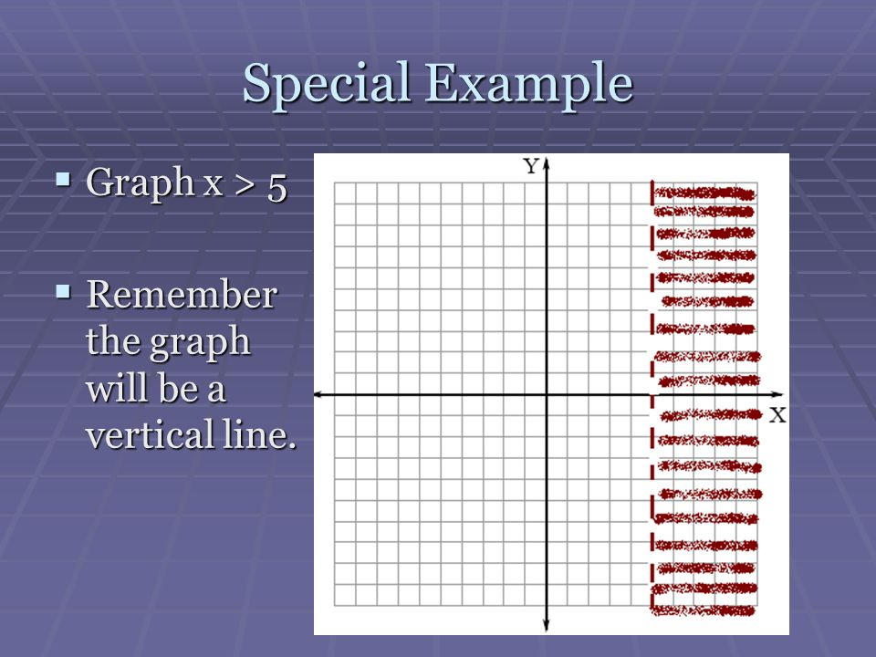 Special Example Graph x > 5 Graph x > 5 Remember the graph will be a vertical line. Remember the graph will be a vertical line.