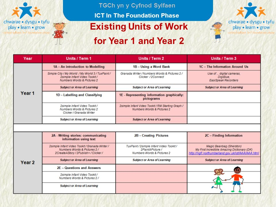 TGCh yn y Cyfnod Sylfaen ICT In The Foundation Phase Existing Units of Work for Year 1 and Year 2 Units in italic have been moved to D&T or science.