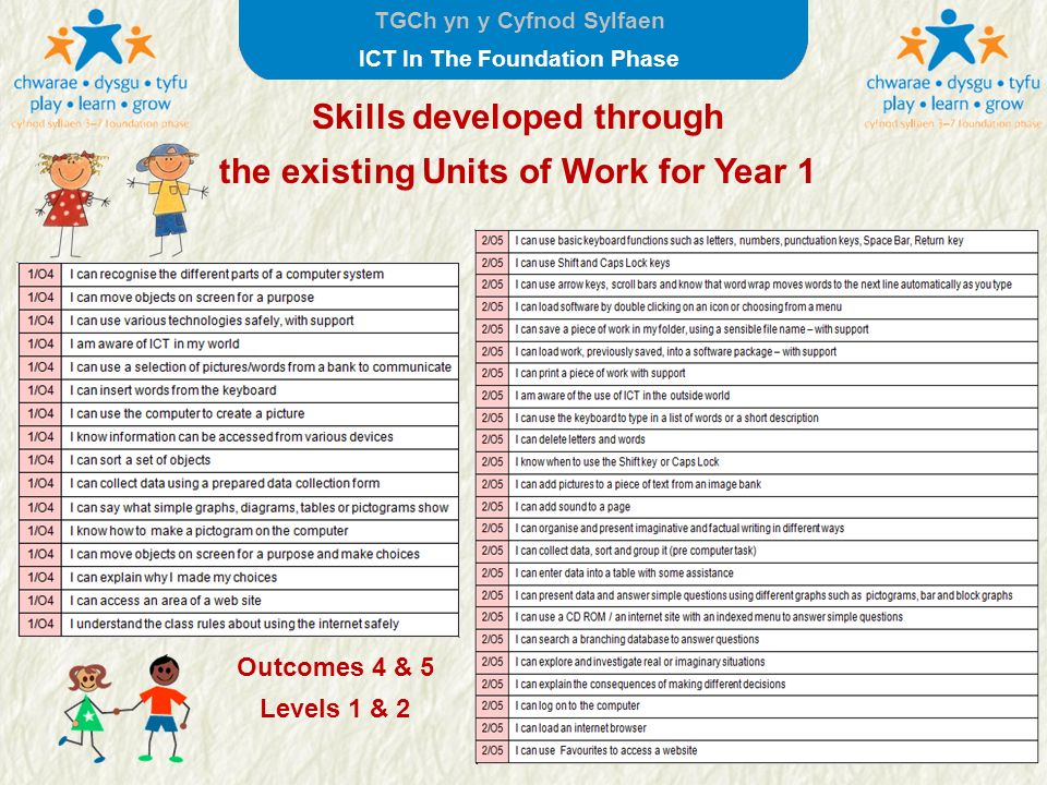 TGCh yn y Cyfnod Sylfaen ICT In The Foundation Phase Skills developed through the existing Units of Work for Year 1 Units in italic have been moved to