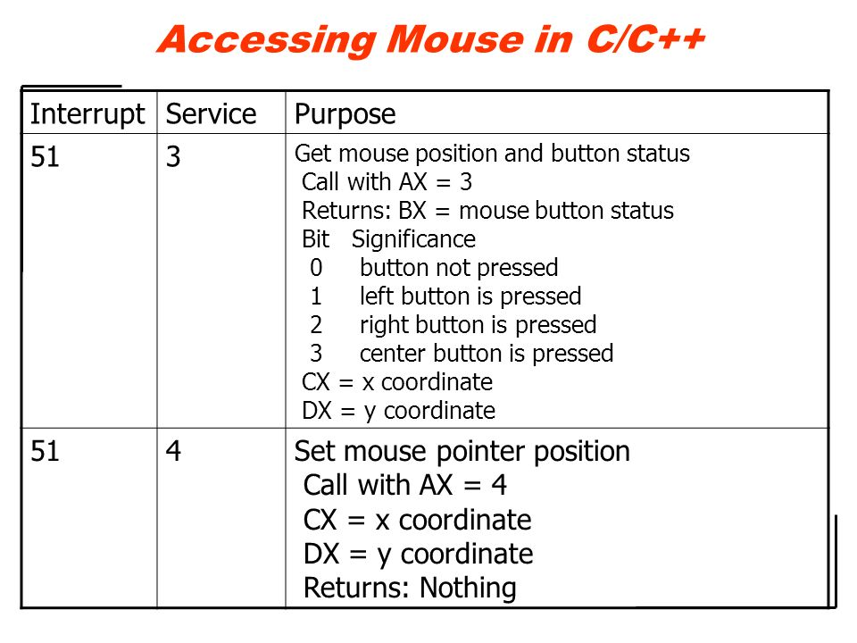 InterruptServicePurpose 517 Set horizontal limits for pointer Call with AX = 7 CX = minimum x coordinate DX = maximum x coordinate Returns: Nothing 518 Set vertical limits for pointer Call with AX = 8 CX = minimum y coordinate DX = maximum y coordinate Returns: Nothing Accessing Mouse in C/C++