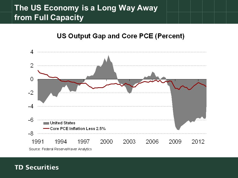 The US Economy is a Long Way Away from Full Capacity
