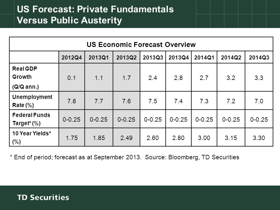 US Forecast: Private Fundamentals Versus Public Austerity US Economic Forecast Overview 2012Q42013Q12013Q22013Q32013Q42014Q12014Q22014Q3 Real GDP Grow