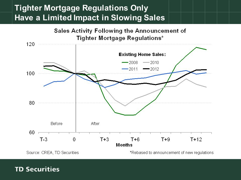 Tighter Mortgage Regulations Only Have a Limited Impact in Slowing Sales