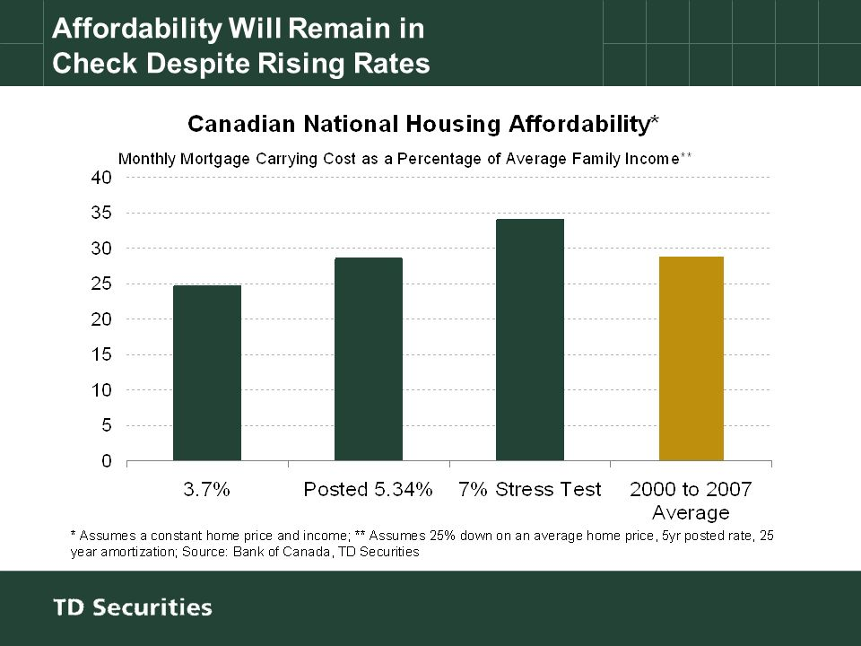 Affordability Will Remain in Check Despite Rising Rates