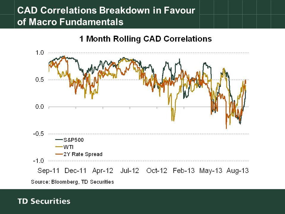 CAD Correlations Breakdown in Favour of Macro Fundamentals