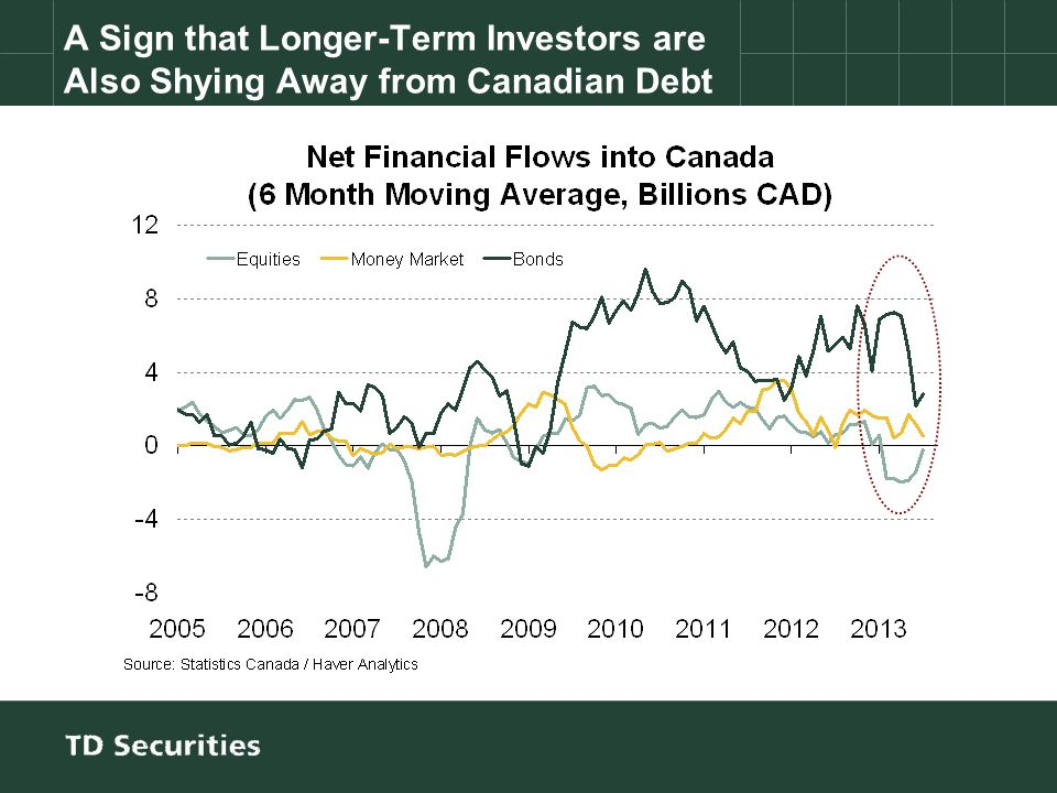 A Sign that Longer-Term Investors are Also Shying Away from Canadian Debt