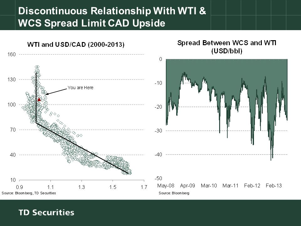 Discontinuous Relationship With WTI & WCS Spread Limit CAD Upside