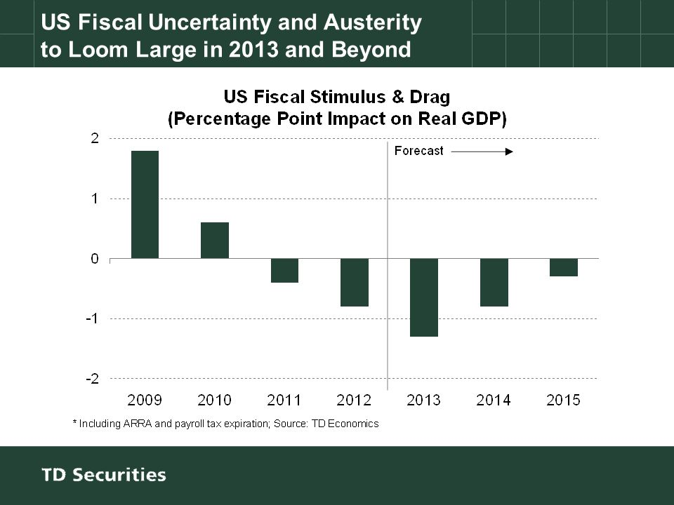 US Fiscal Uncertainty and Austerity to Loom Large in 2013 and Beyond