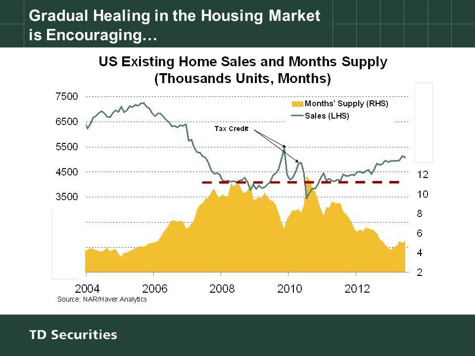 Gradual Healing in the Housing Market is Encouraging…