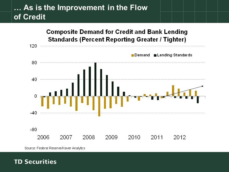 … As is the Improvement in the Flow of Credit