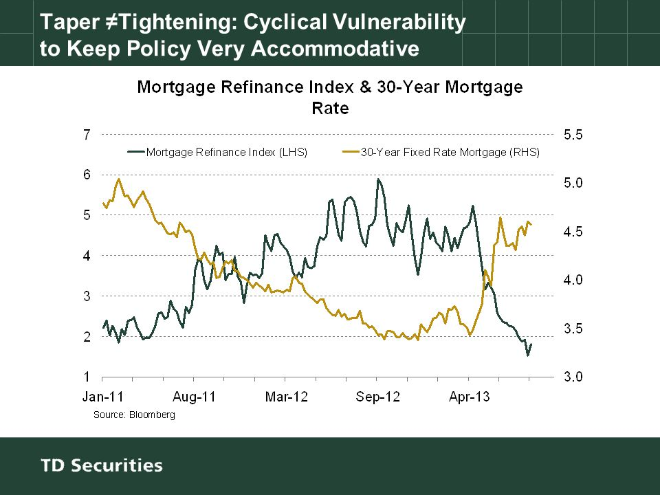 Taper Tightening: Cyclical Vulnerability to Keep Policy Very Accommodative