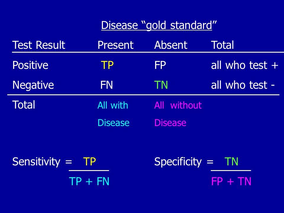 Disease gold standard Test Result PresentAbsentTotal Positive TPFPall who test + Negative FNTNall who test - Total All with All withoutDisease Sensiti