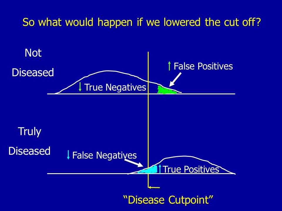 So what would happen if we lowered the cut off? Truly Diseased Not Diseased True Negatives False Negatives False Positives True Positives Disease Cutp