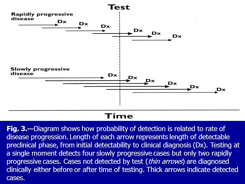 Fig. 3.Diagram shows how probability of detection is related to rate of disease progression. Length of each arrow represents length of detectable prec