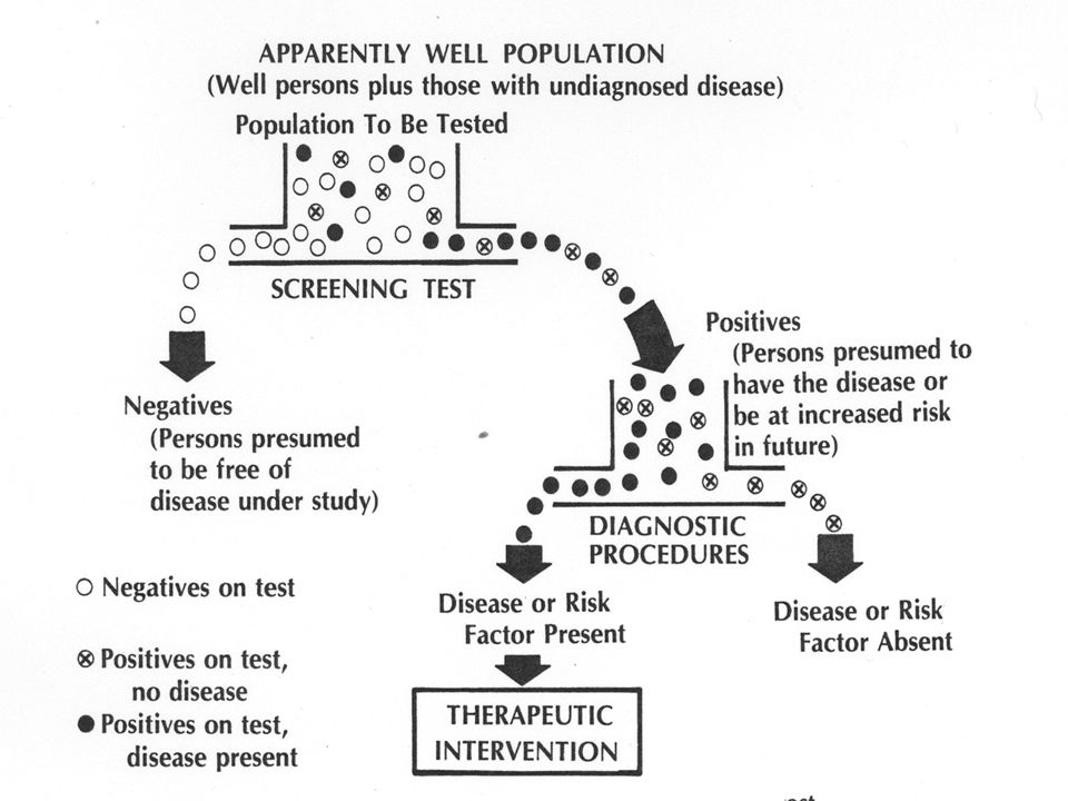 Screening, in and of itself, does not diagnose disease.