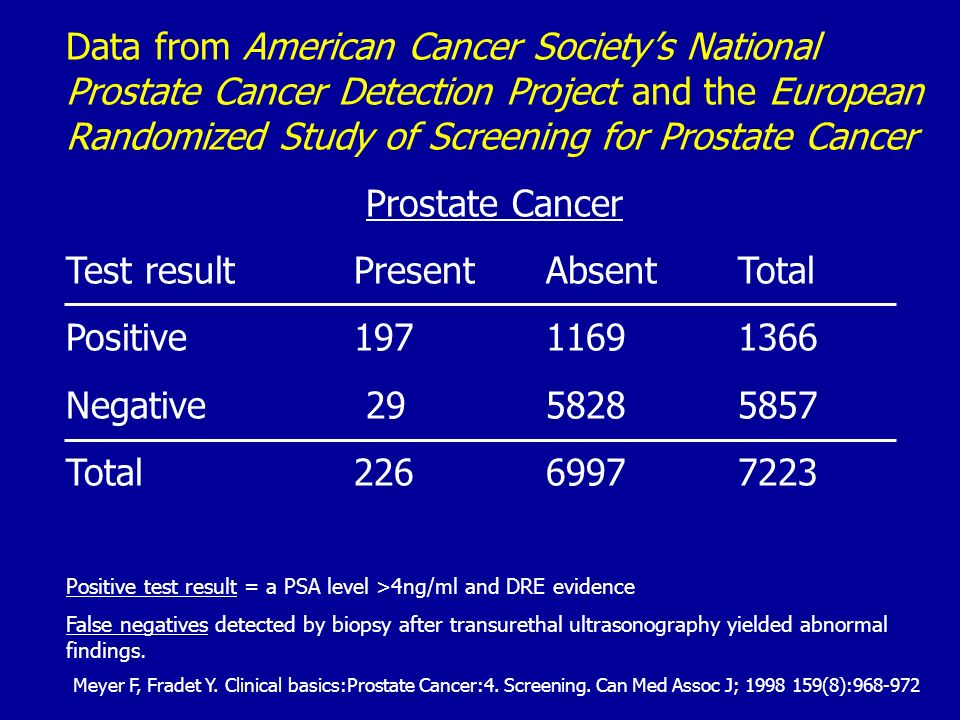 Data from American Cancer Societys National Prostate Cancer Detection Project and the European Randomized Study of Screening for Prostate Cancer Prost