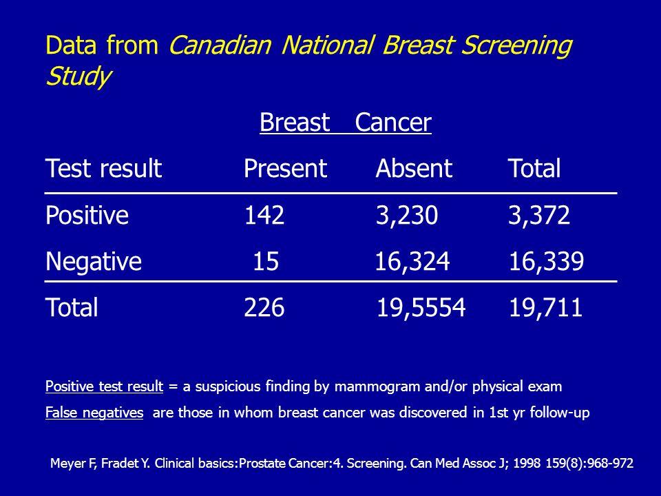Data from Canadian National Breast Screening Study Breast Cancer Test resultPresentAbsentTotal Positive1423,2303,372 Negative 15 16,32416,339 Total226