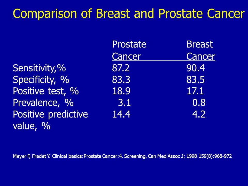 Comparison of Breast and Prostate Cancer ProstateBreastCancer Sensitivity,%87.290.4 Specificity, %83.383.5 Positive test, %18.917.1 Prevalence, % 3.1