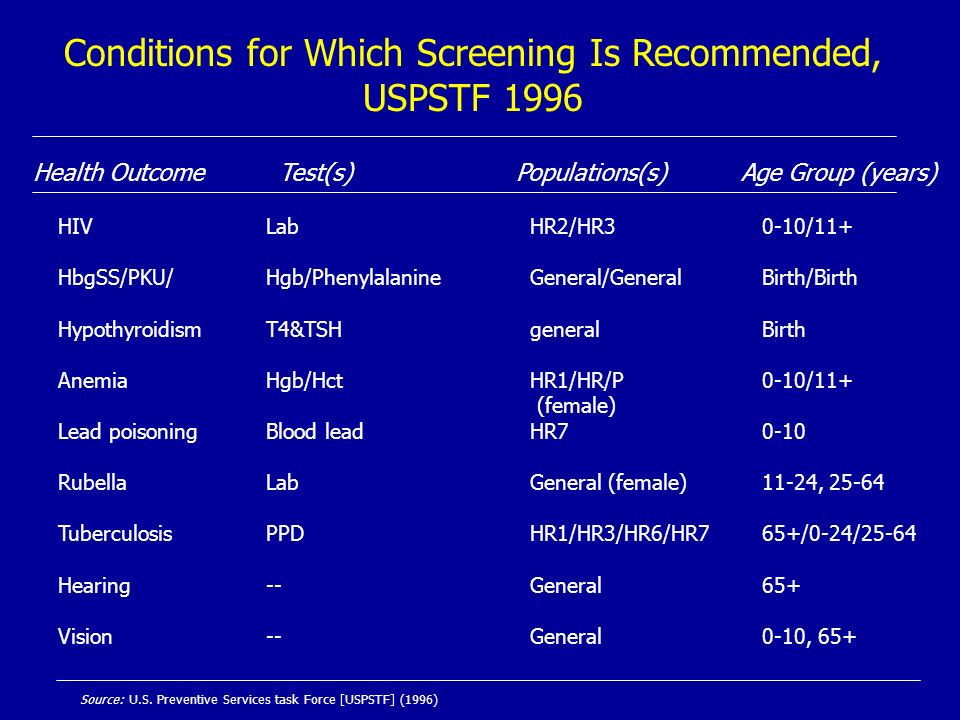 Conditions for Which Screening Is Recommended, USPSTF 1996 Health Outcome Test(s) Populations(s) Age Group (years) HIV HbgSS/PKU/ Hypothyroidism Anemi