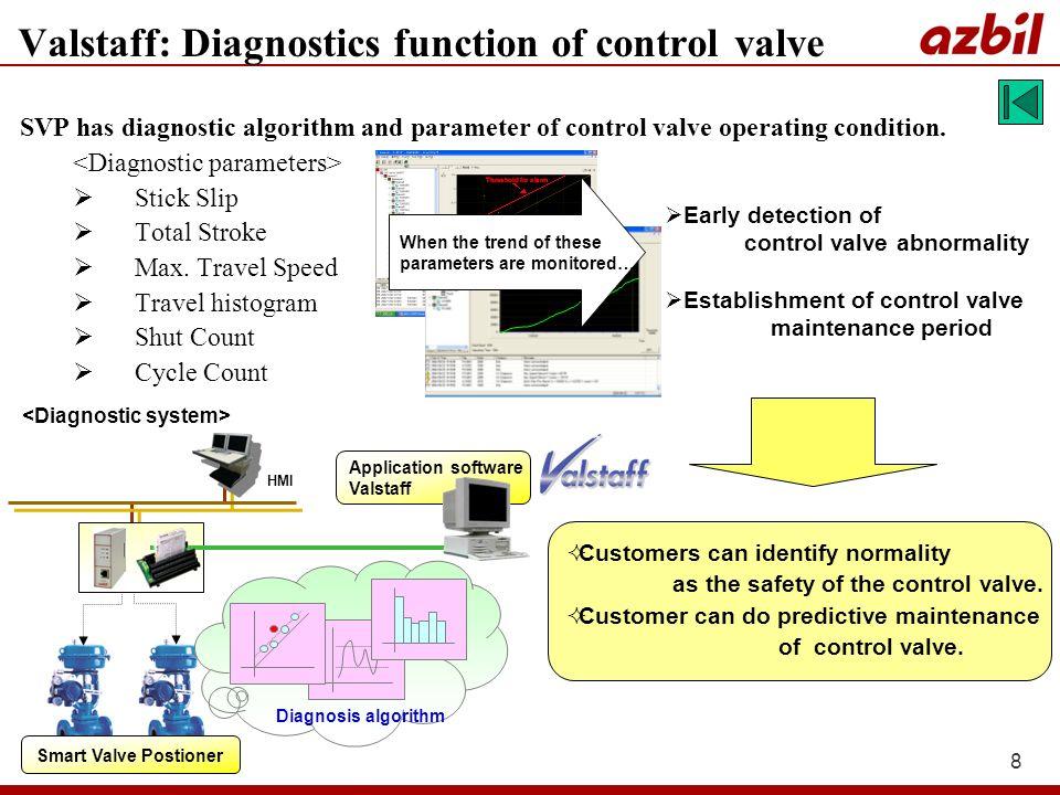 8 SVP has diagnostic algorithm and parameter of control valve operating condition. Stick Slip Total Stroke Max. Travel Speed Travel histogram Shut Cou