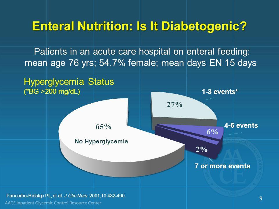 Pancorbo-Hidalgo PL, et al. J Clin Nurs. 2001;10:482-490. Patients in an acute care hospital on enteral feeding: mean age 76 yrs; 54.7% female; mean d
