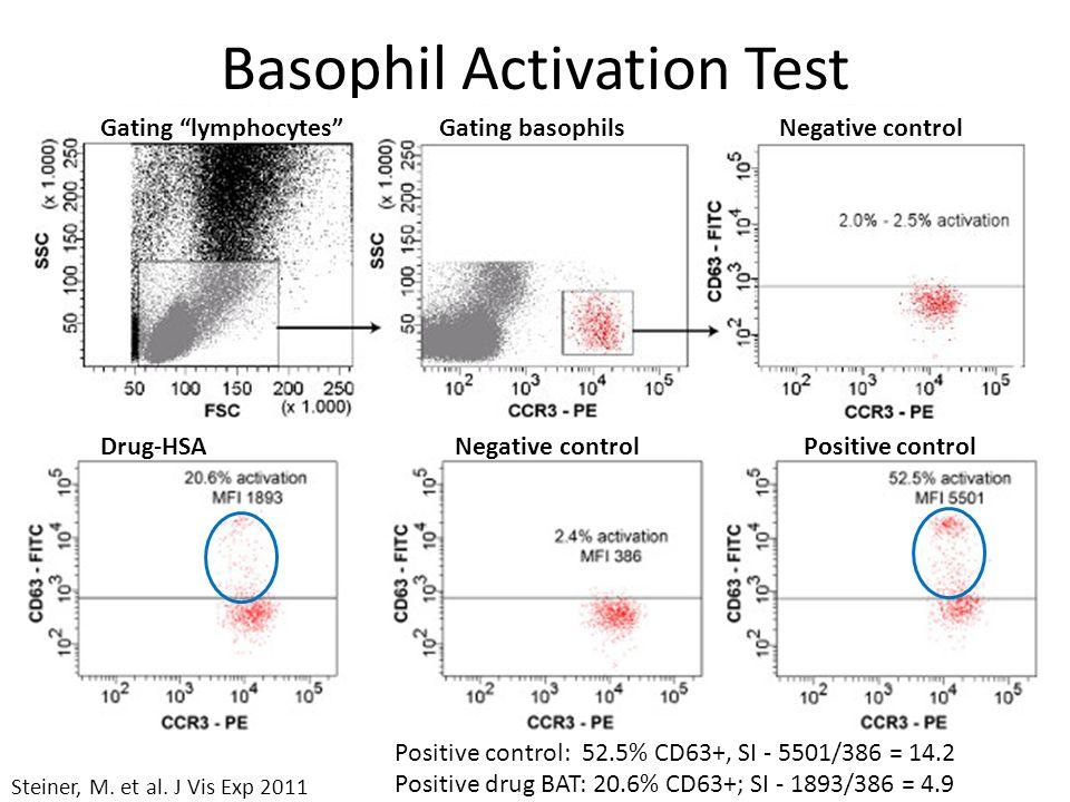 Basophil Activation Test Steiner, M. et al. J Vis Exp 2011 Gating lymphocytes Gating basophils Negative control Drug-HSA Negative control Positive con