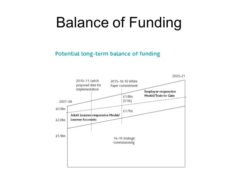 Balance of Funding