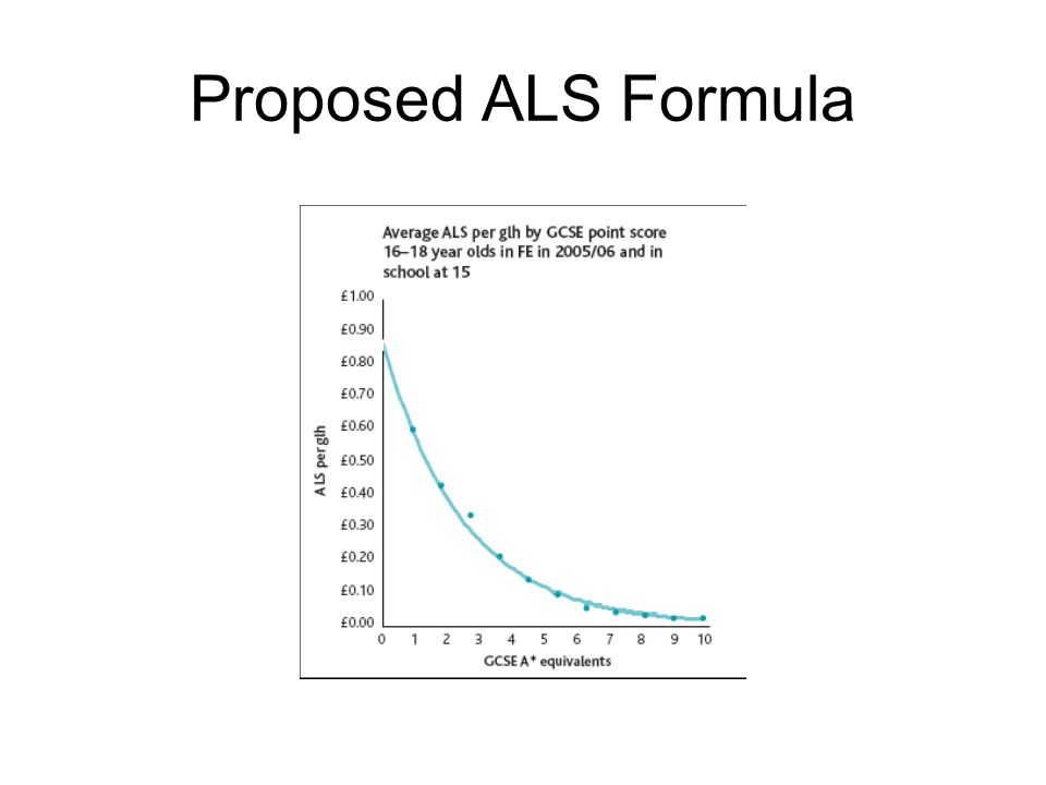 Proposed ALS Formula