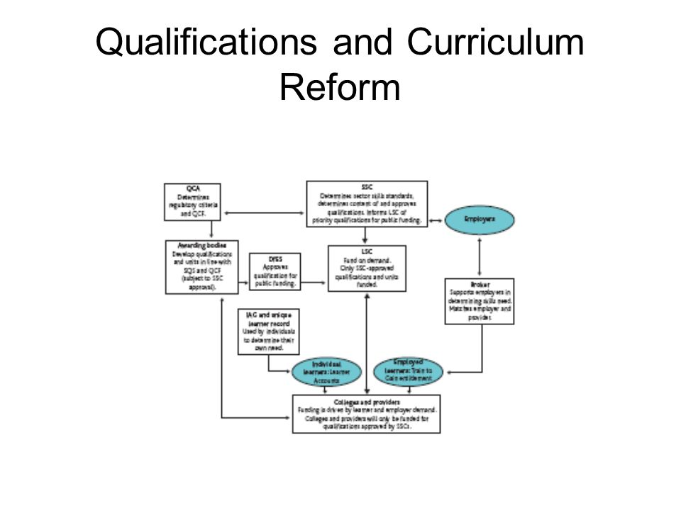 Qualifications and Curriculum Reform