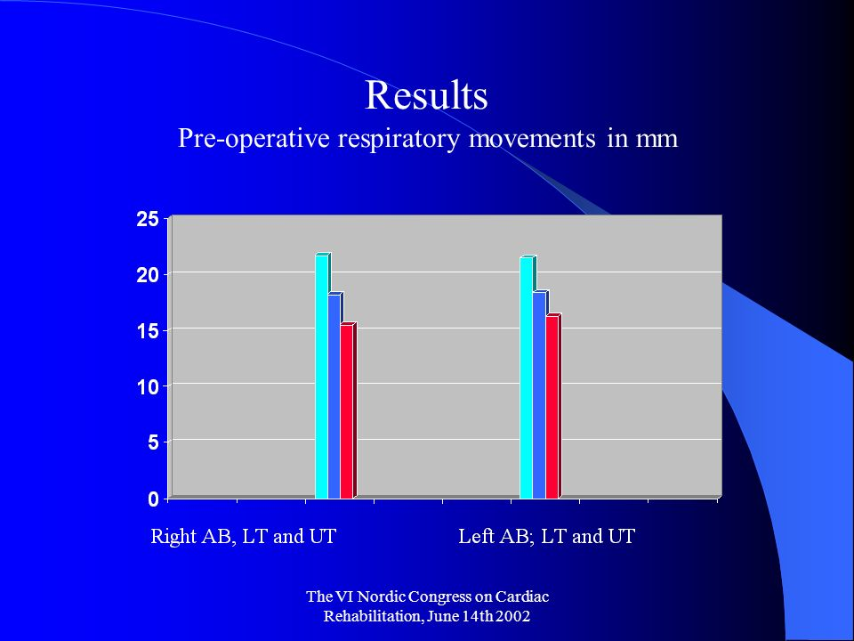 The VI Nordic Congress on Cardiac Rehabilitation, June 14th 2002 Results Pre-operative respiratory movements in mm
